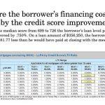 Credit Score Impact 115