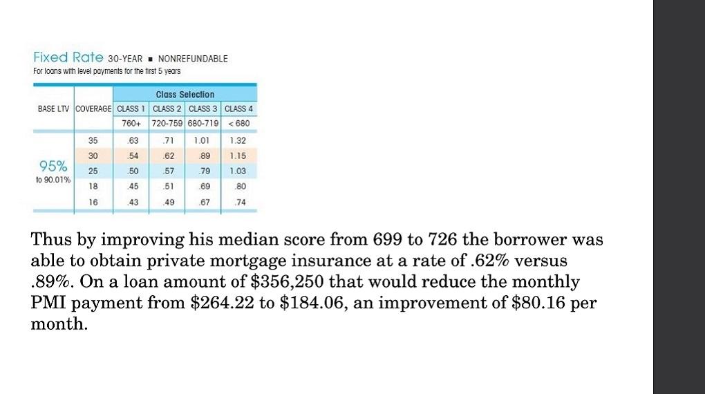 Credit Score Impact 118
