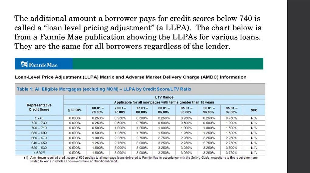 Credit Score Impact 13