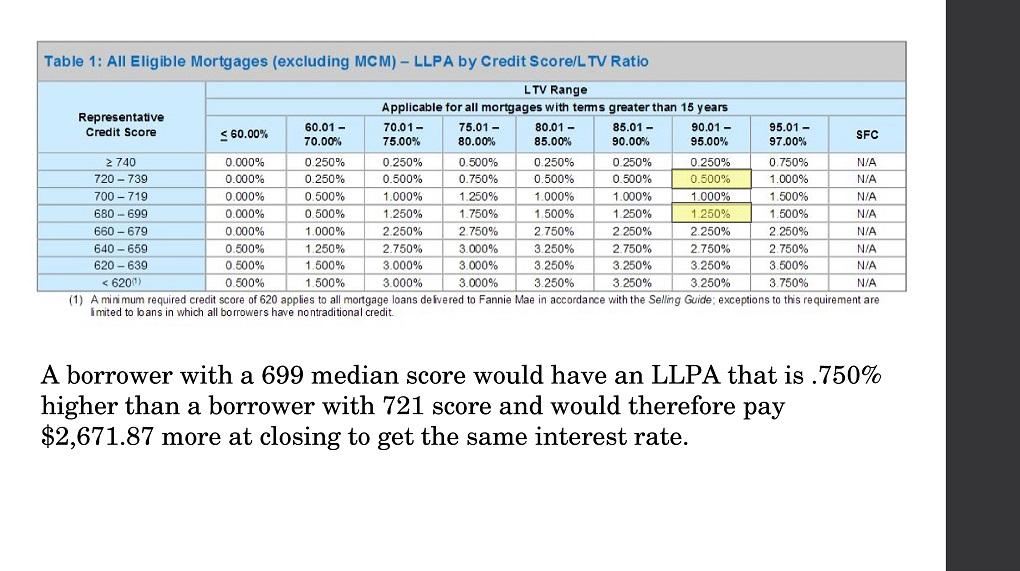 Credit Score Impact 16