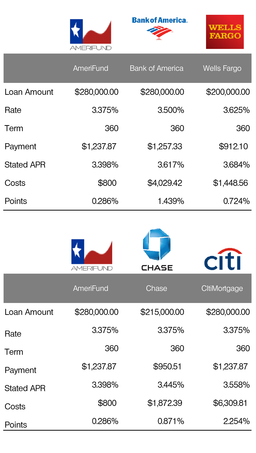 Mortgage Rate Comparison Chase Citi Wells Fargo Bank of America